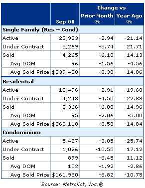 September Home Sales For Denver Metro Area