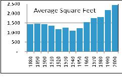 Average Size of Denver Homes