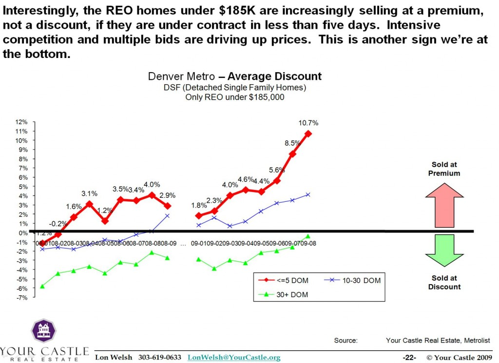 09-0907 Discount trends - REO segments