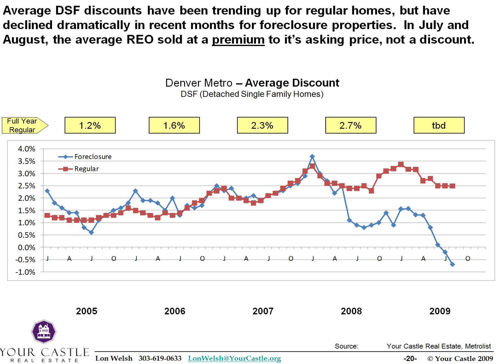 09-0907 Discount trends - regular vs REO