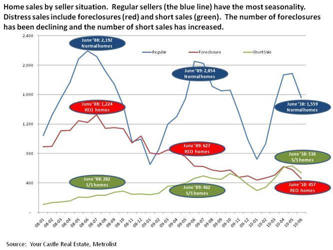 Denver real estate sellers profiles