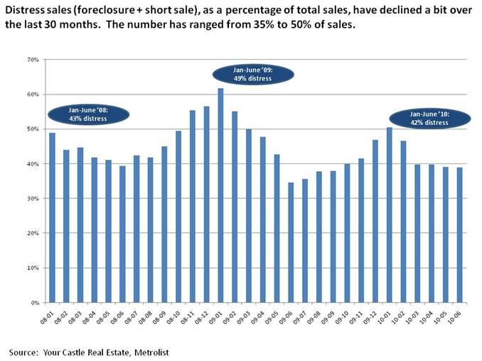 Denver Foreclosures and Short Sales decreased