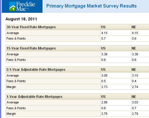 FNMA morrtage interest rates