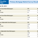 Denver mortgage rates for home loans