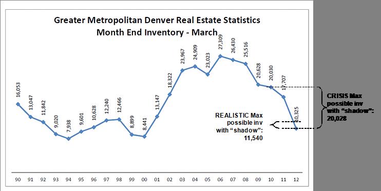 Denver MLS Data