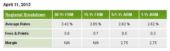 Denver Mortgage Rates