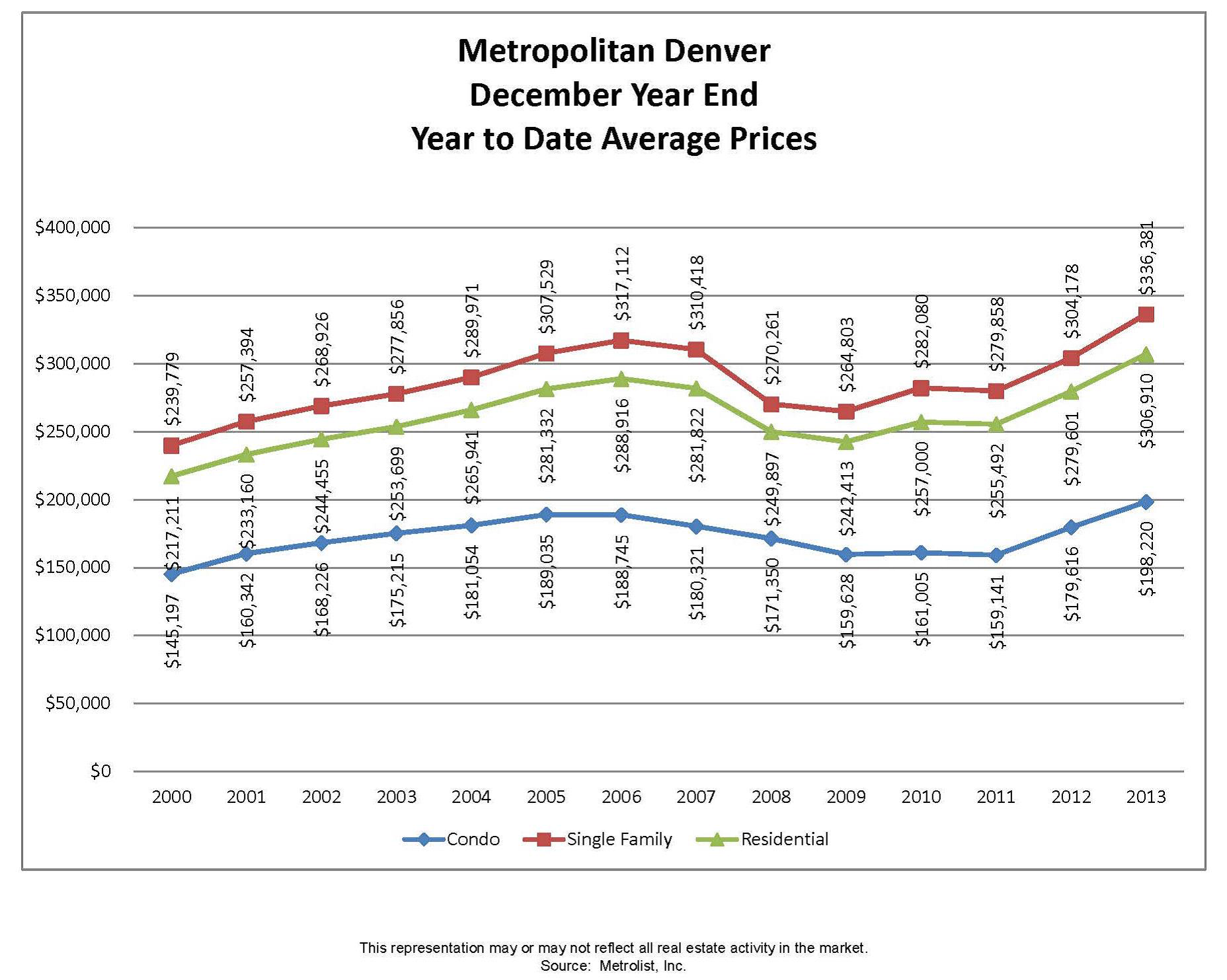 Metro_Denver_Home_Sales