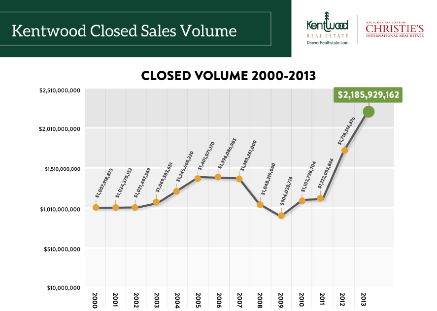 Kentwood Company Sales Chart