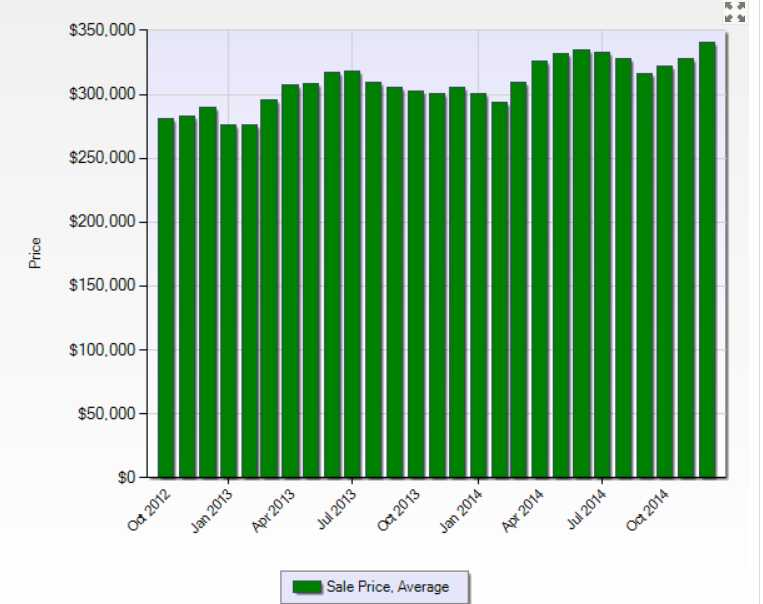 Home prices increase every spring in the Denver real estate market based on data for the last 5 years.