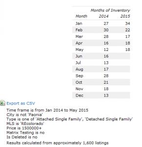 Luxury homes inventory