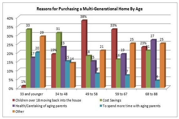 National Association of Realtors cites reasons for multi-generation relocation.
