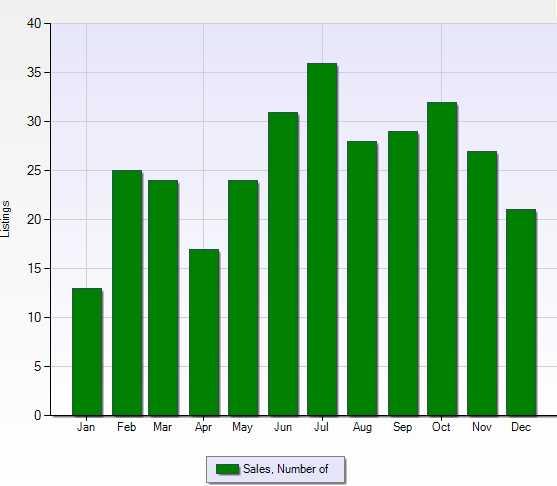 Boulder home sales