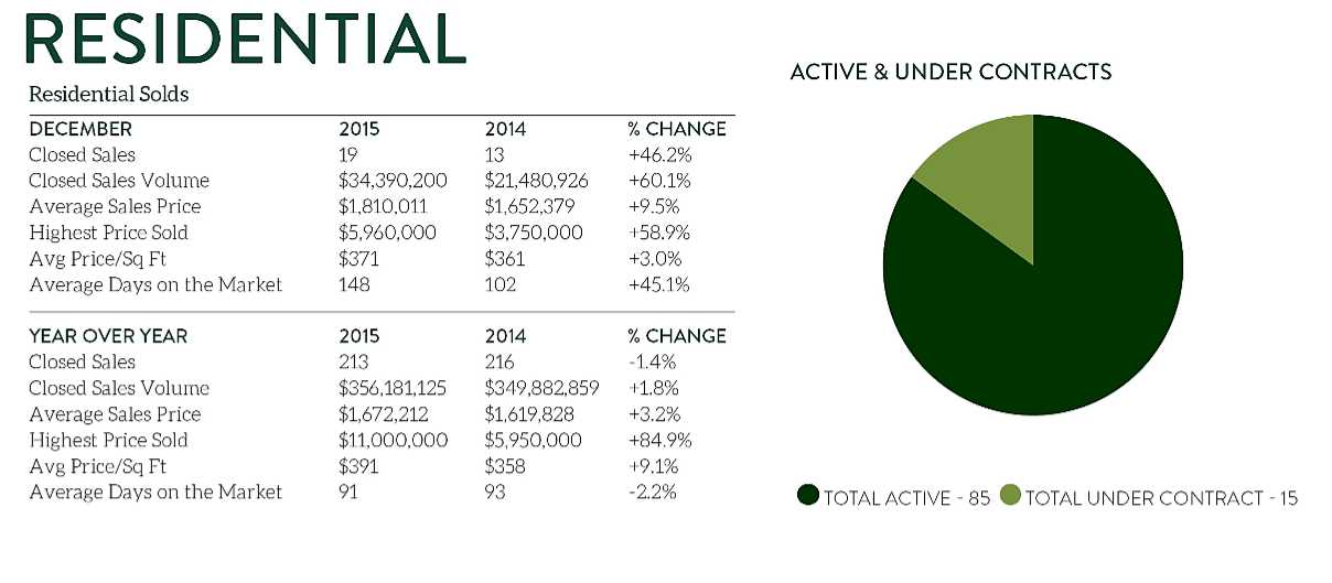 Even though December enjoyed good home sales, the average days on the market was longer.