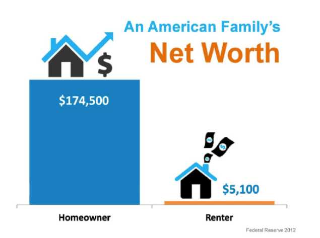 Affordable homes increase Net Worth