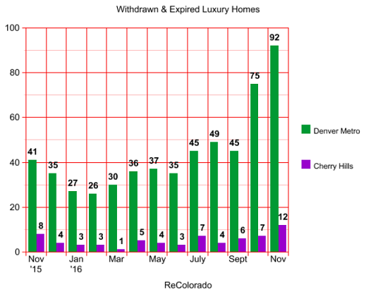 Denver and Cherry Hills withdrawn luxury listings