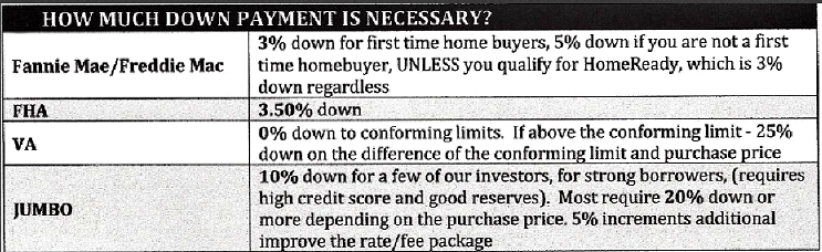 Down Payments in Denver
