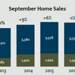 Denver home sales in September