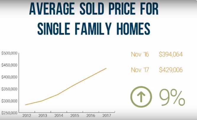 Denver real estate prices increase8%