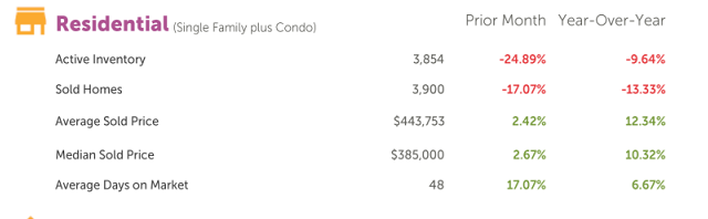 Denver real estate market 2017