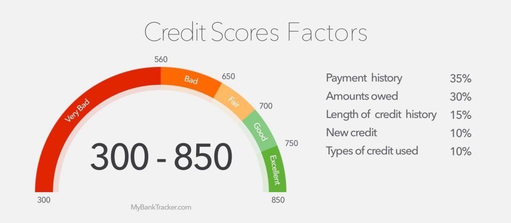 Credit scores for home loans graph