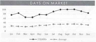 Luxury Denver real estate sells slower