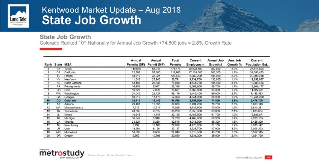 Colorado job growth