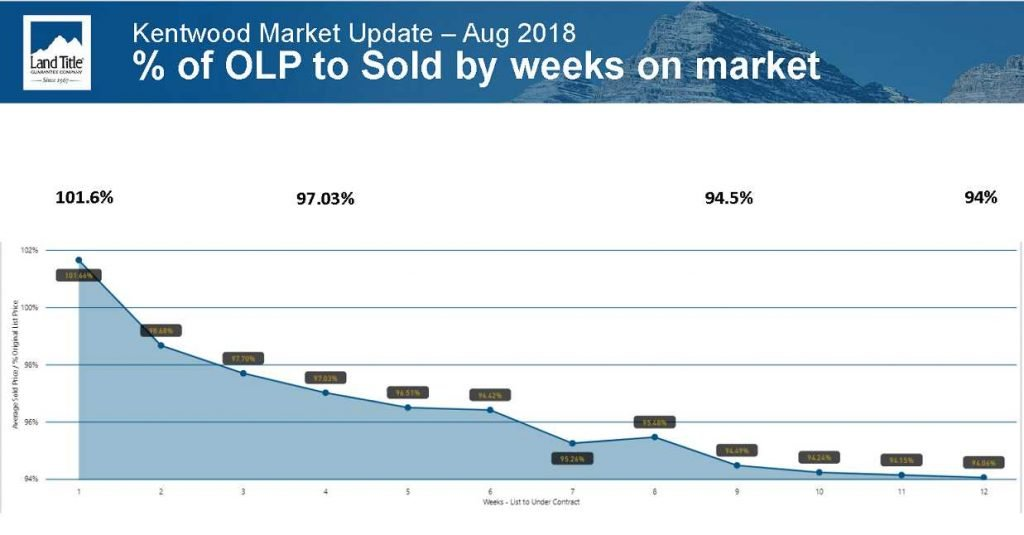 Homes Sell More Slowly