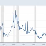 Historical Denver Mortgage Interest Rates
