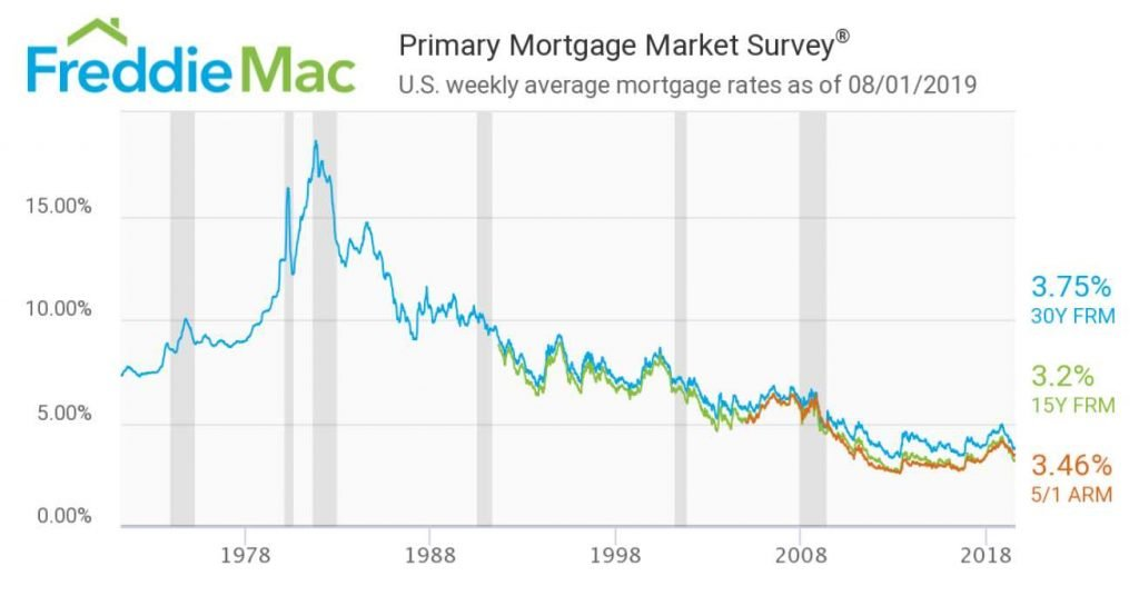 Historic Denver mortgage interest rates