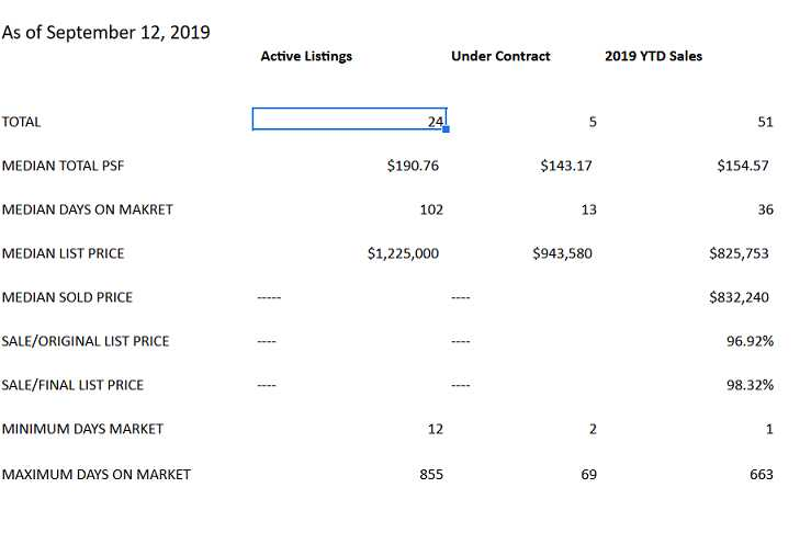 Current Pradera Real Estate Market