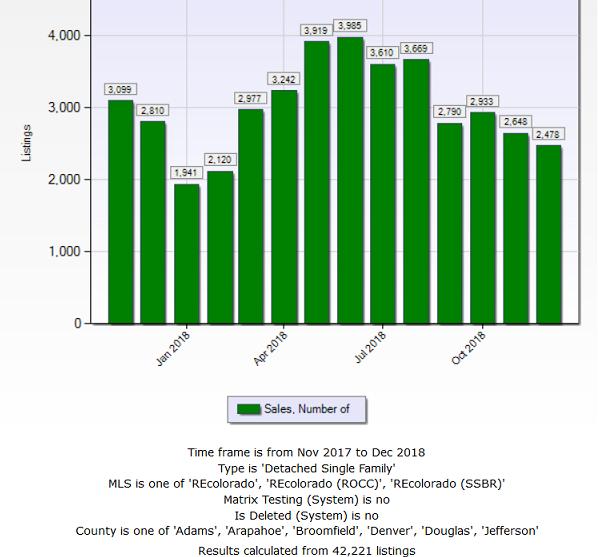 Denver home sales