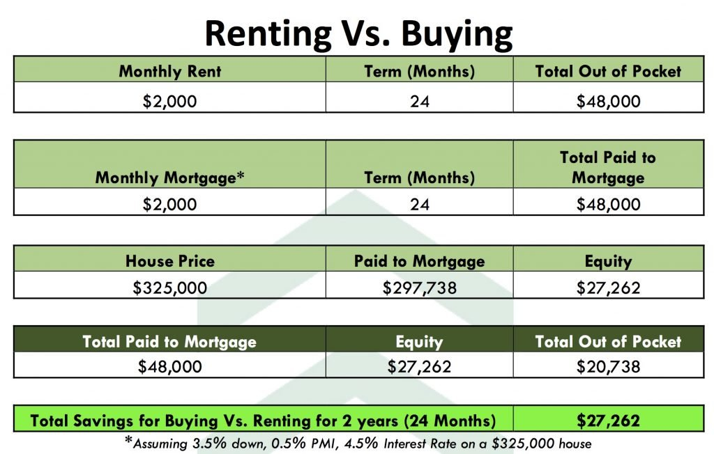 Buy or Rent in Denver