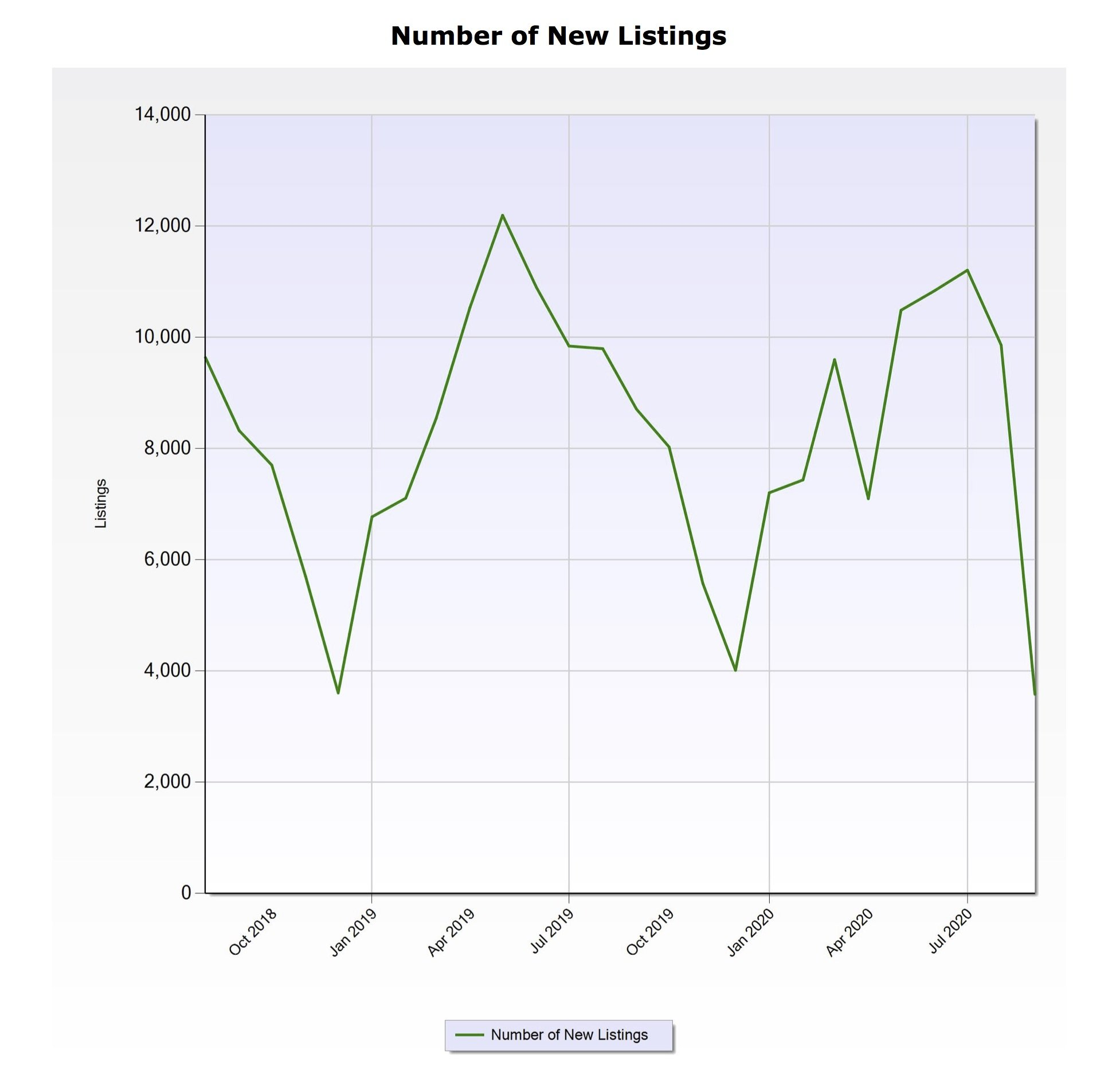 The number of listings in the Denver market have hit an all-time low of 3,578.
