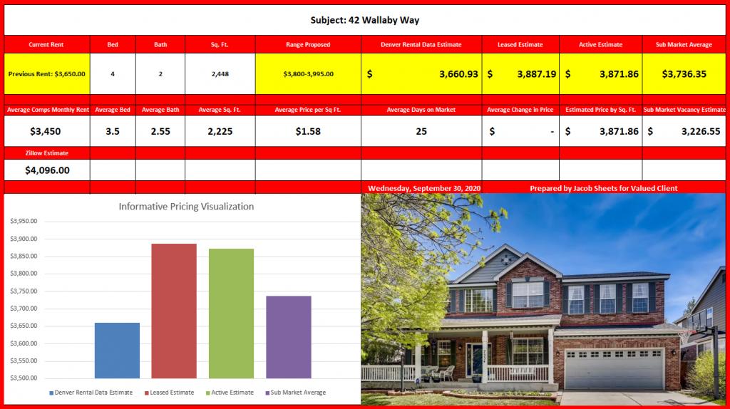 Denver rental market report