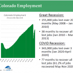 Colorado Employment