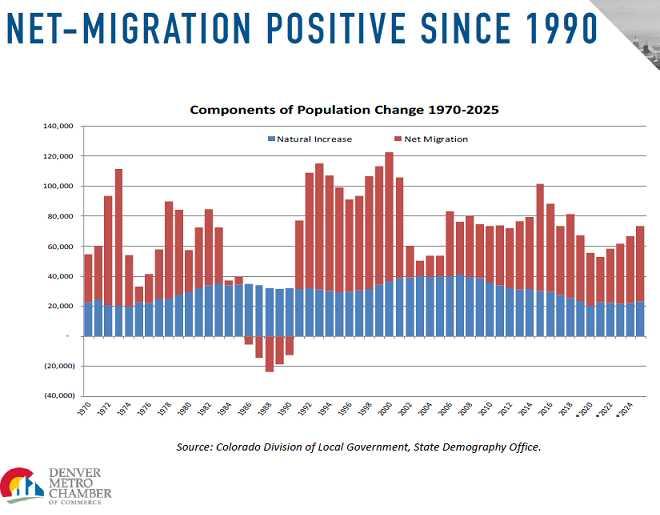 Immigration will help 2021 Denver real Estate Market