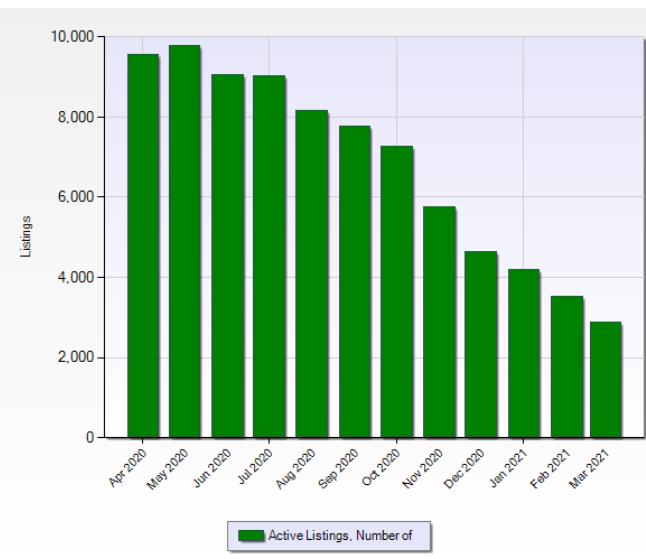 Homes for sale in Denver decreasing