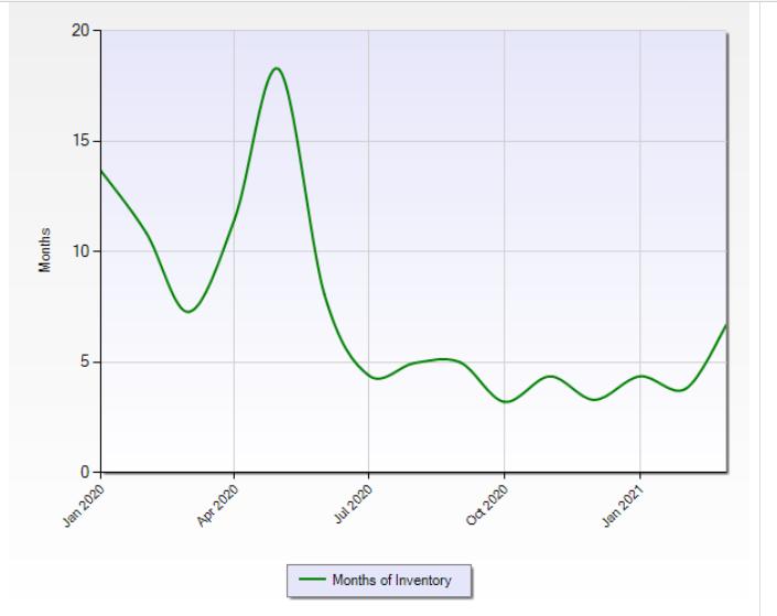 Statistical Home seller risks
