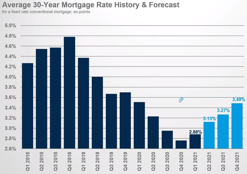 Denver Housing Bubble Chart